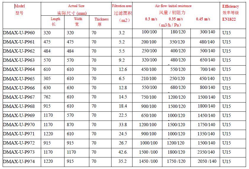 超高效空气过滤器(70mm) U15